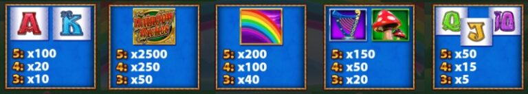 Play Rainbow Riches Fortune Favours online slot